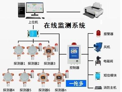 各类气体在线监测系统